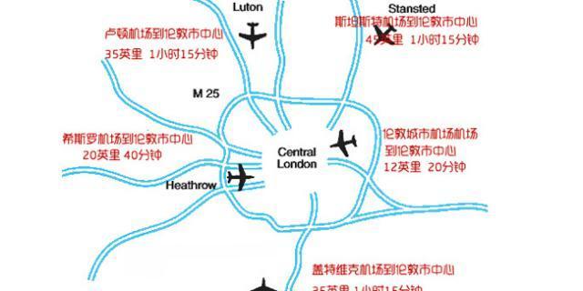 英国伦敦五大机场实用指南