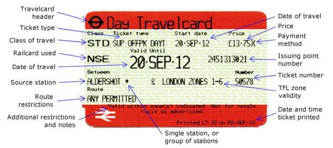伦敦地铁卡