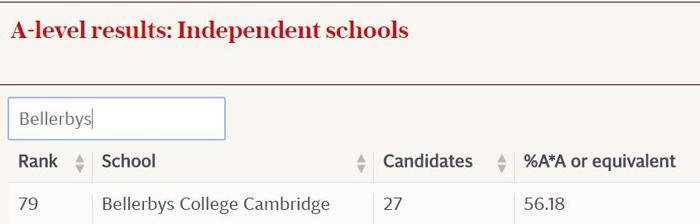 英国中学排名