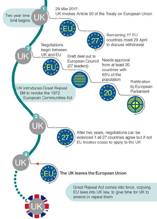英国脱欧流程