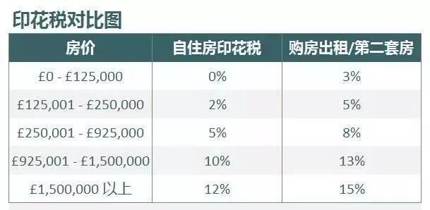 印花税对比图