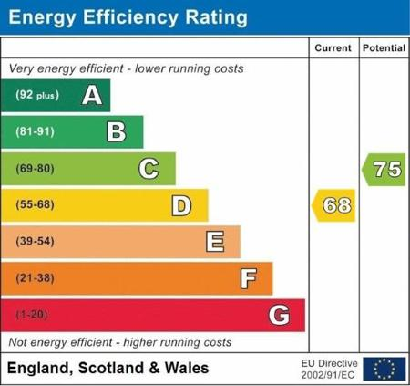 Energy Performance Certificate (EPC)