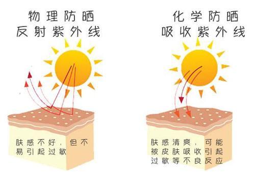 物理防晒或化学防晒