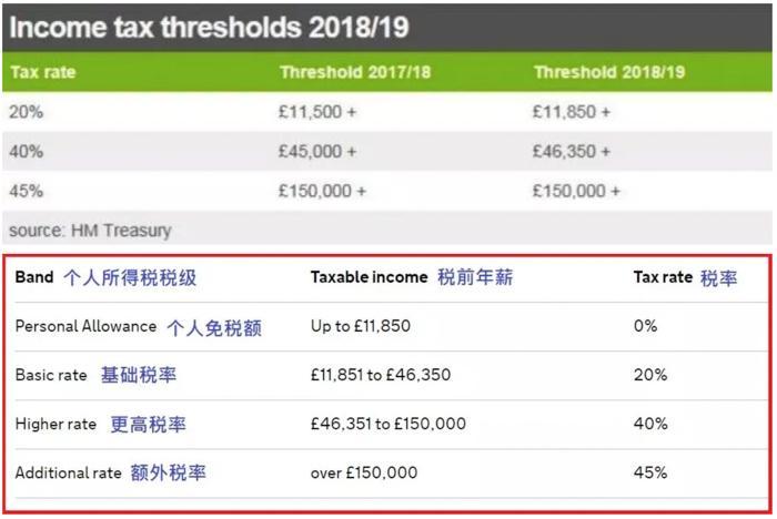 个人免税额升至年薪11,850镑;40%高额征收门槛提高至年薪46,350镑以上。