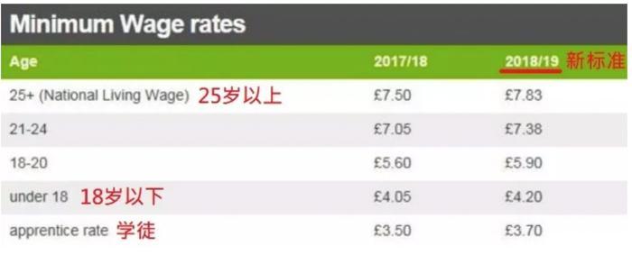 2018国家法定最低时薪