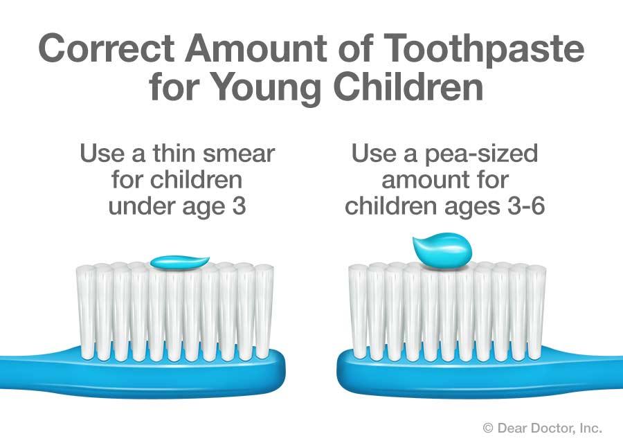 儿童牙膏使用量