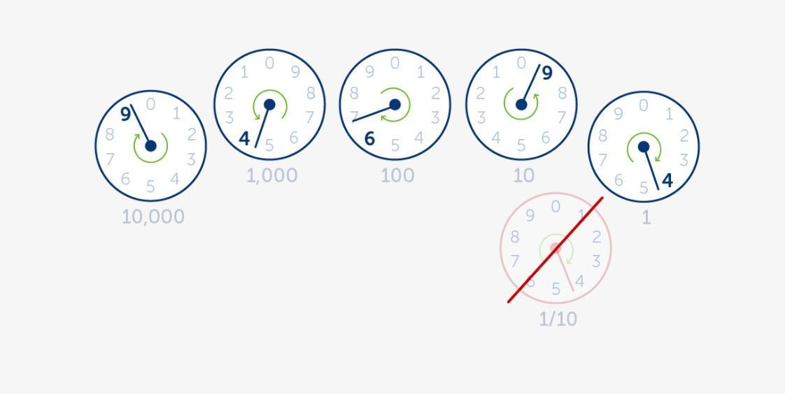 如何读电表度数