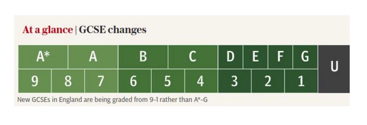 新的GCSE等级9-1对应的旧制度的A*-G