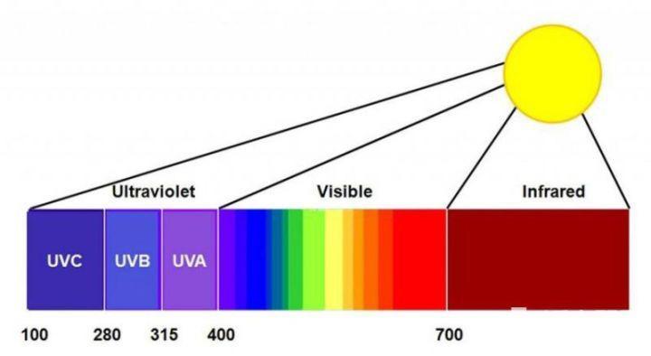 """""""蓝光""""是太阳众多光线的一种,属于可见光"""
