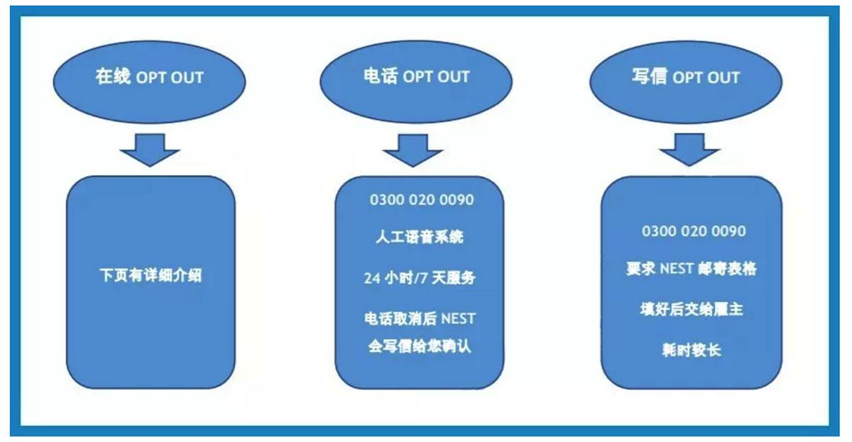 Opt Out 的3种方式
