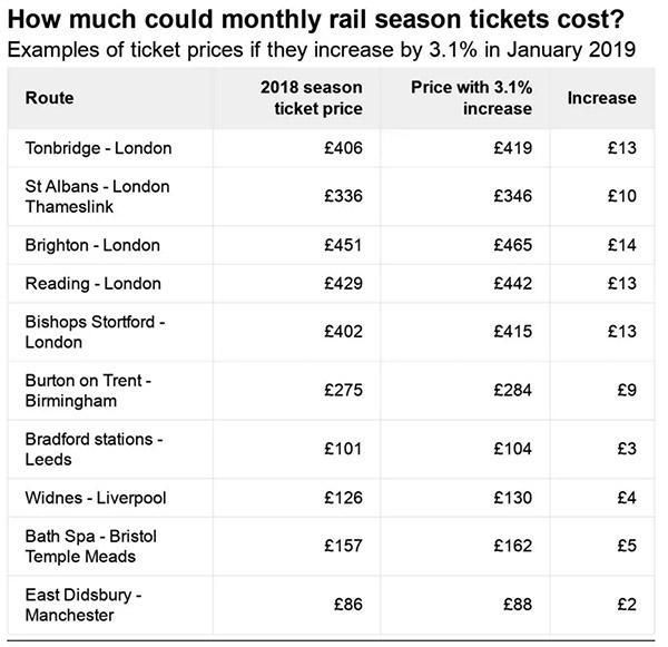 部分区域火车票涨价幅度